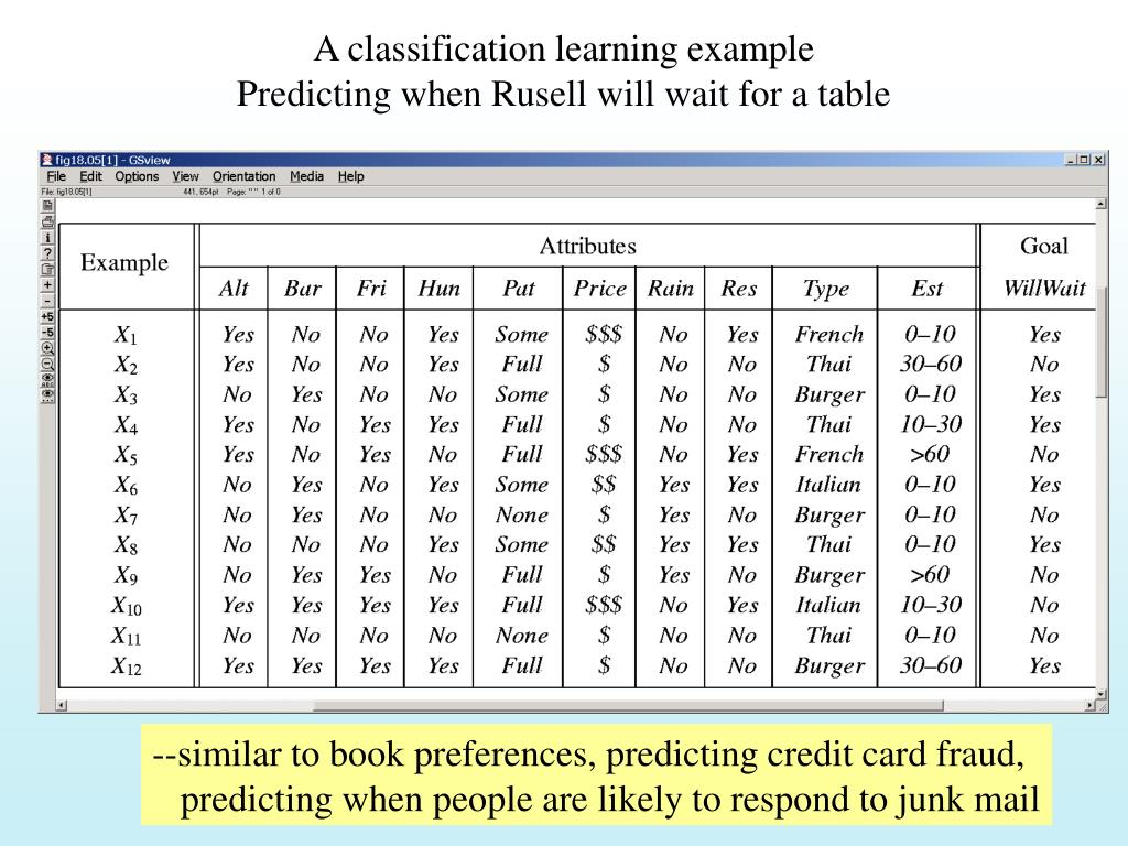 A classification learning example
