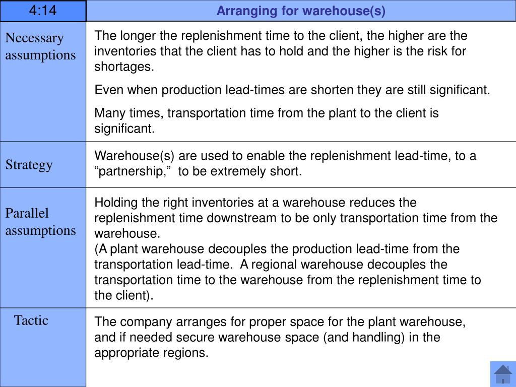 Arranging for warehouse(s)