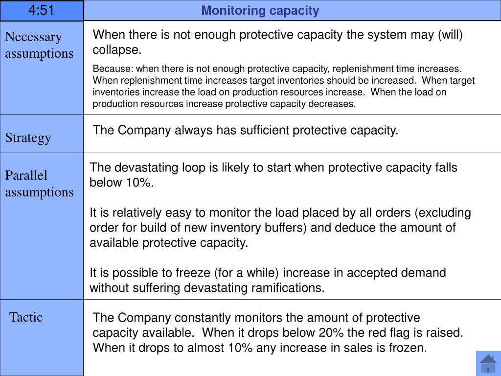 Monitoring capacity