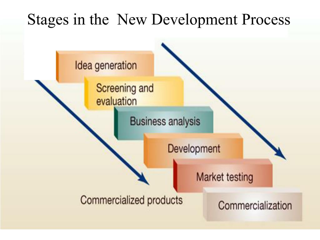 Stages in the  New Development Process