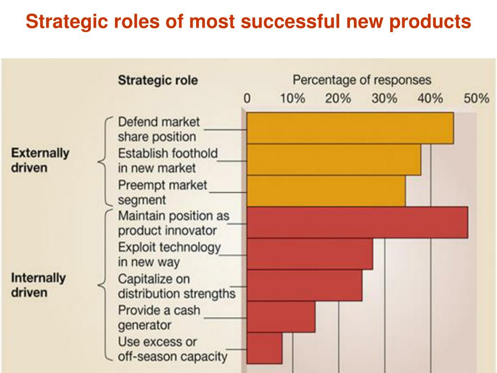 Strategic roles of most successful new products
