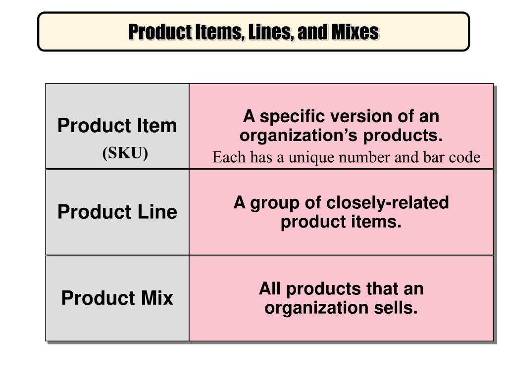 Product Item