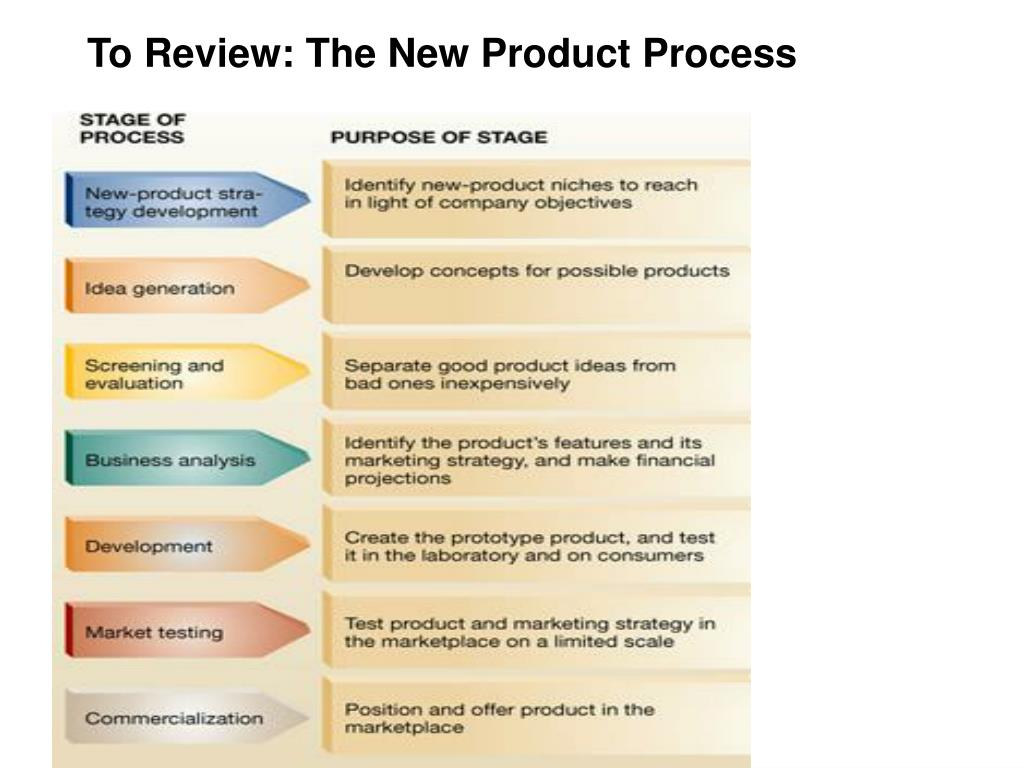 To Review: The New Product Process