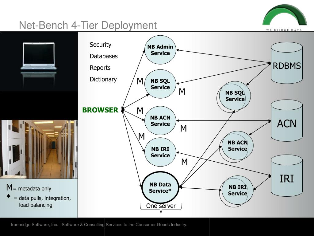 Net-Bench 4-Tier Deployment