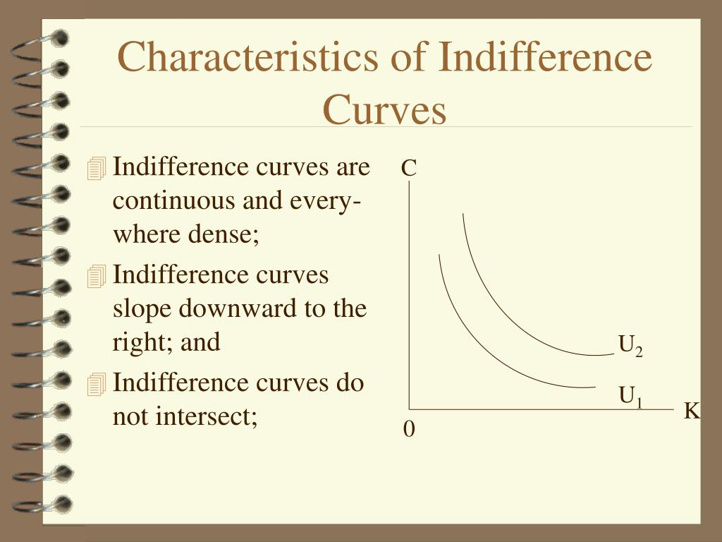Characteristics of Indifference Curves
