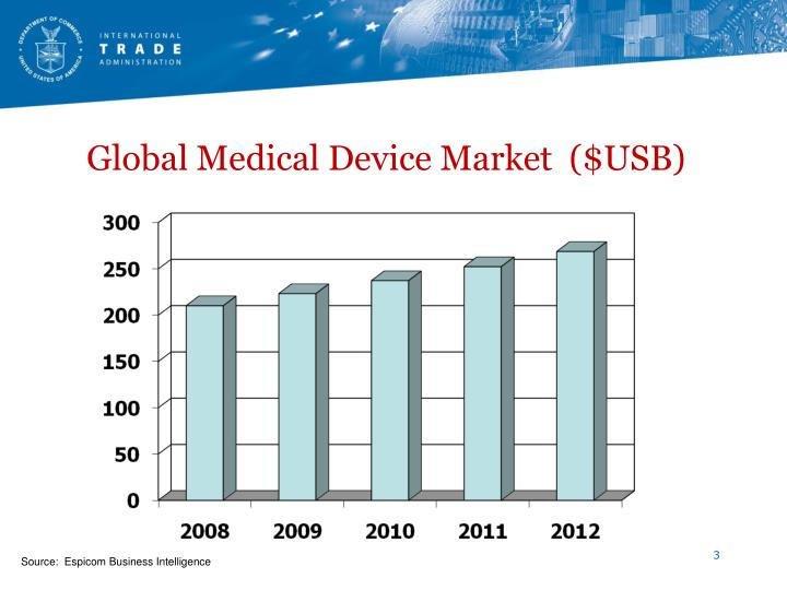 Global Medical Device