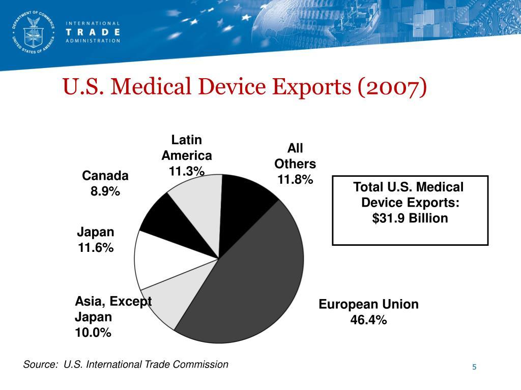 U.S. Medical Device Exports (2007)