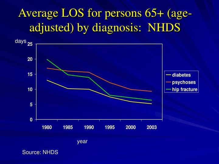 Average LOS for persons 65+ (age-adjusted) by diagnosis:  NHDS