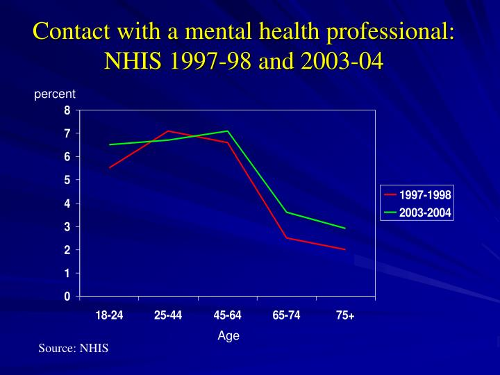 Contact with a mental health professional: NHIS 1997-98 and 2003-04