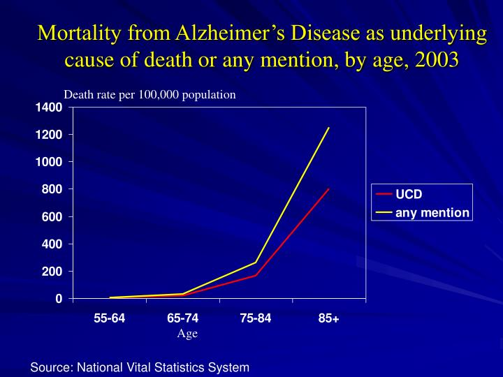 Mortality from Alzheimer's Disease as underlying cause of death or any mention, by age, 2003
