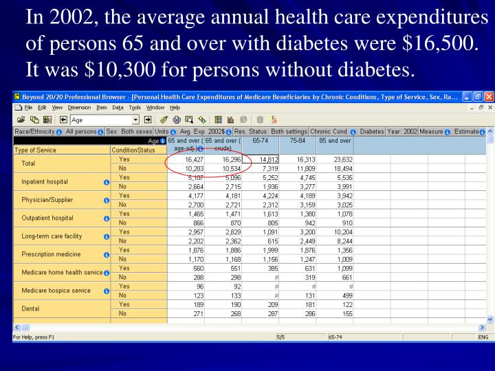 In 2002, the average annual health care expenditures of persons 65 and over with diabetes were $16,500. It was $10,300 for persons without diabetes.