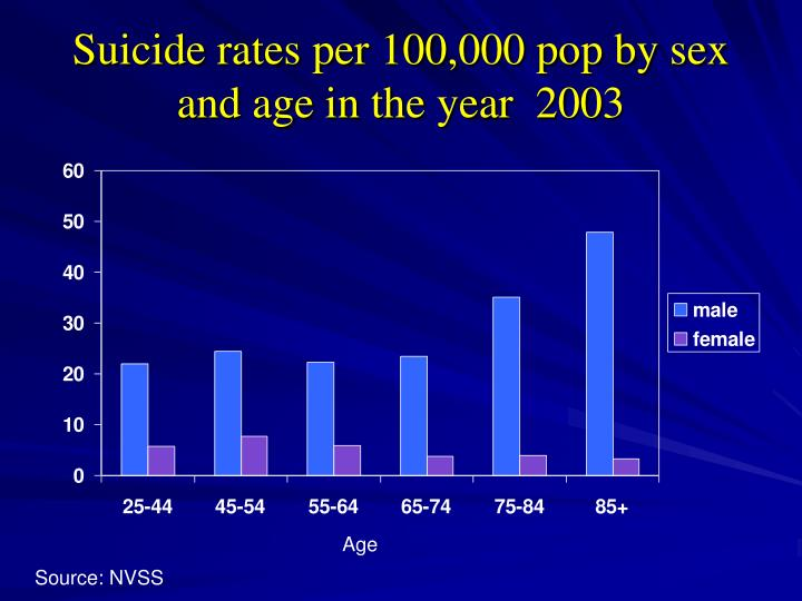 Suicide rates per 100,000 pop by sex and age in the year  2003