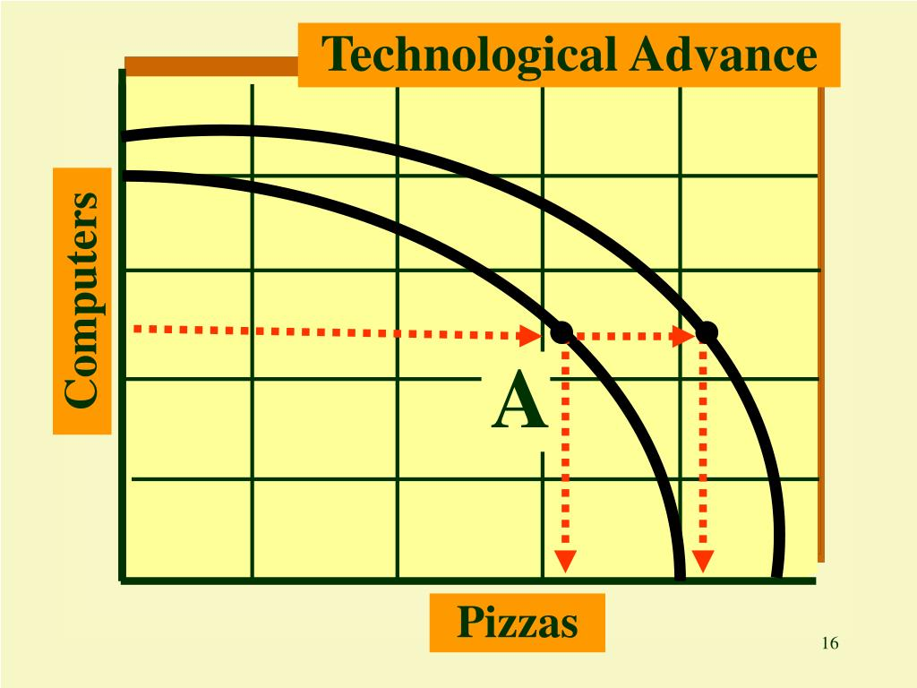 Technological Advance