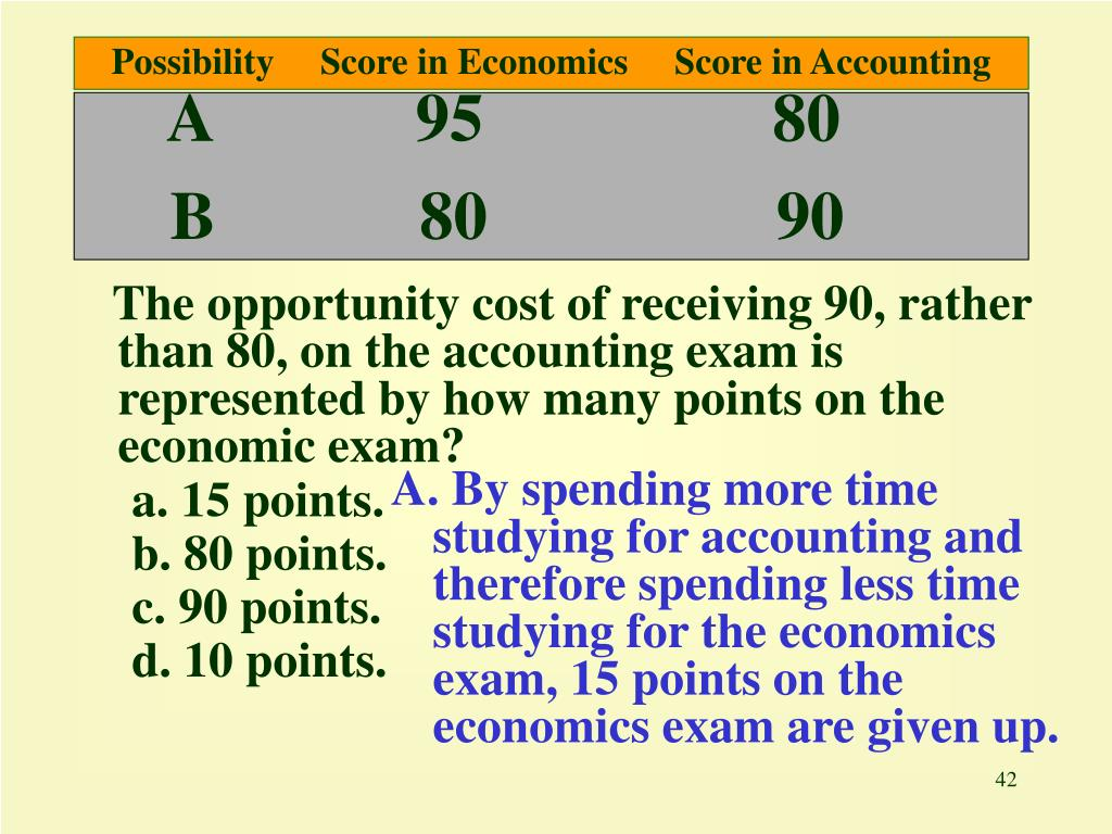 Possibility     Score in Economics     Score in Accounting