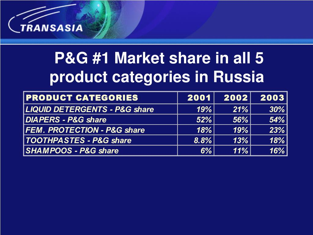 P&G #1 Market share in all 5 product categories in Russia