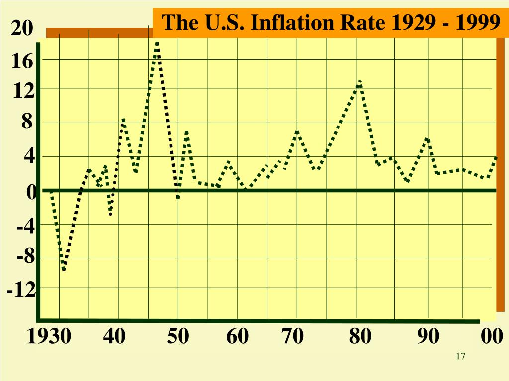 The U.S. Inflation Rate 1929 - 1999