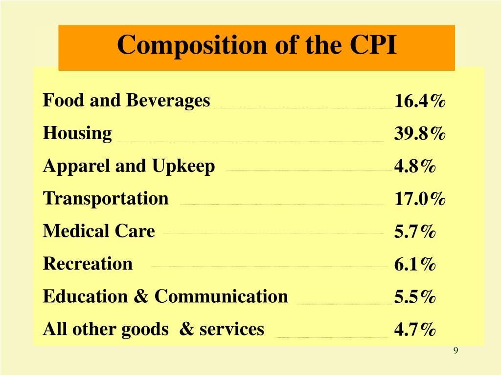 Composition of the CPI