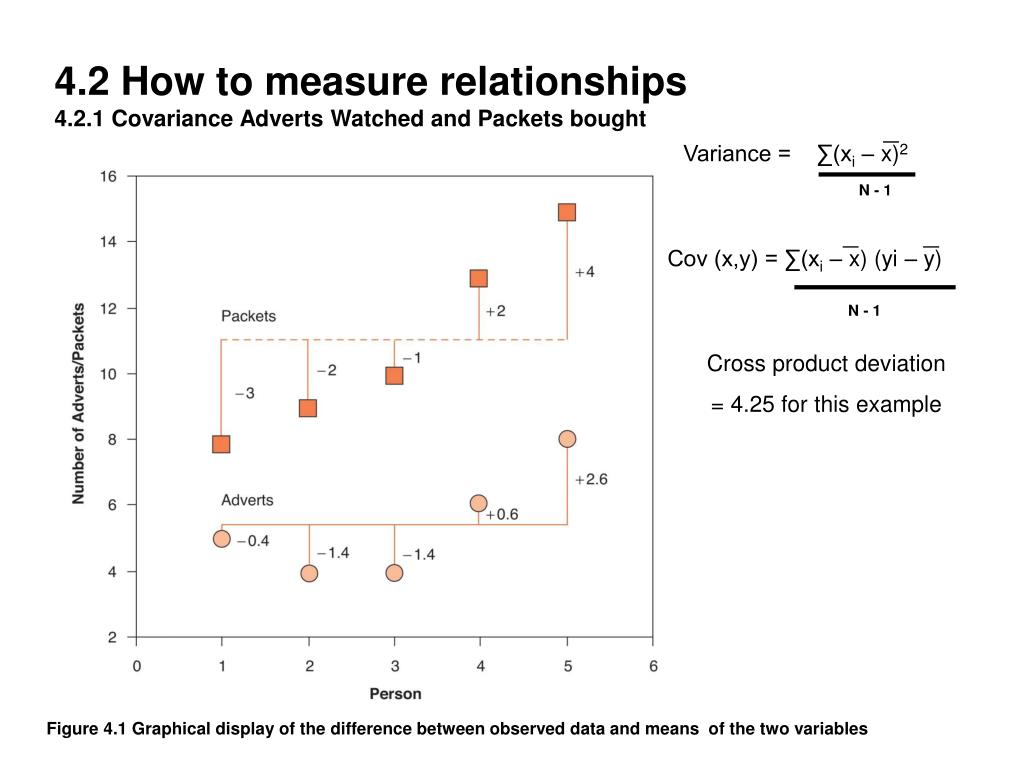 4.2 How to measure relationships