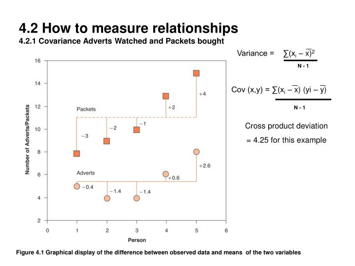 4 2 how to measure relationships 4 2 1 covariance adverts watched and packets bought