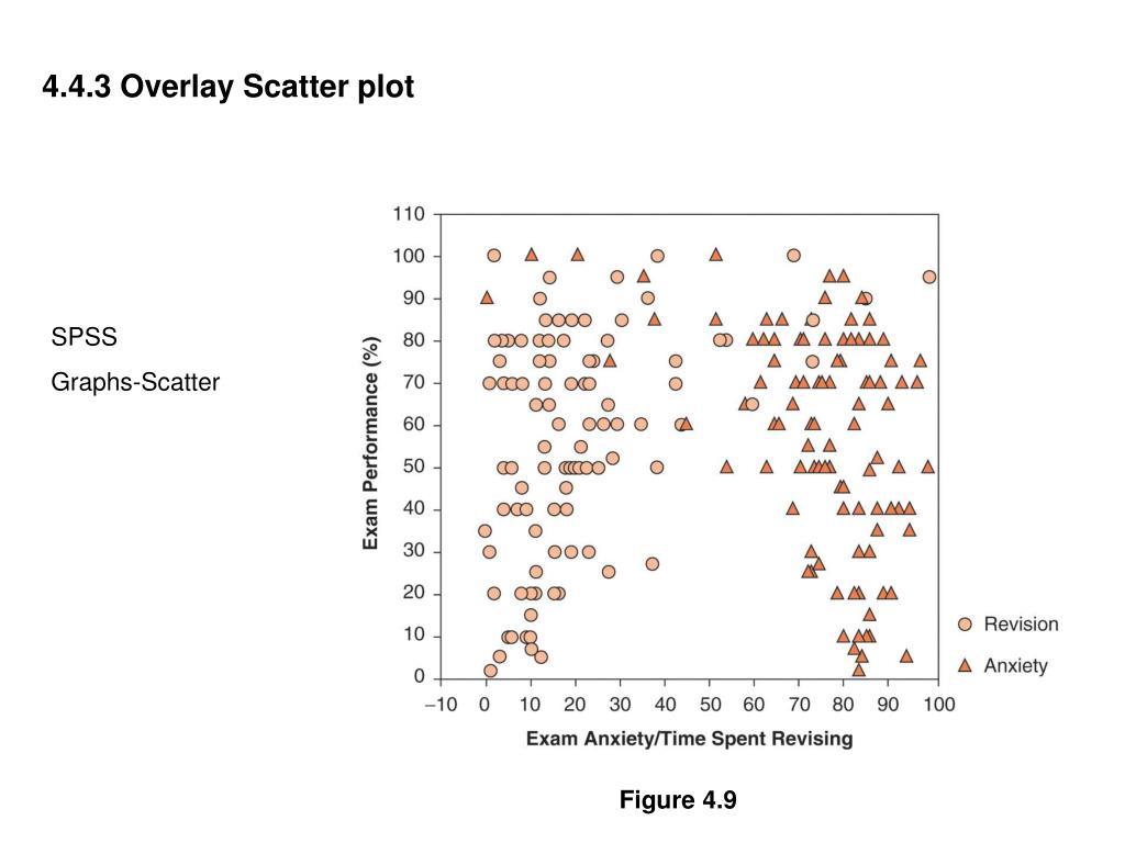 4.4.3 Overlay Scatter plot