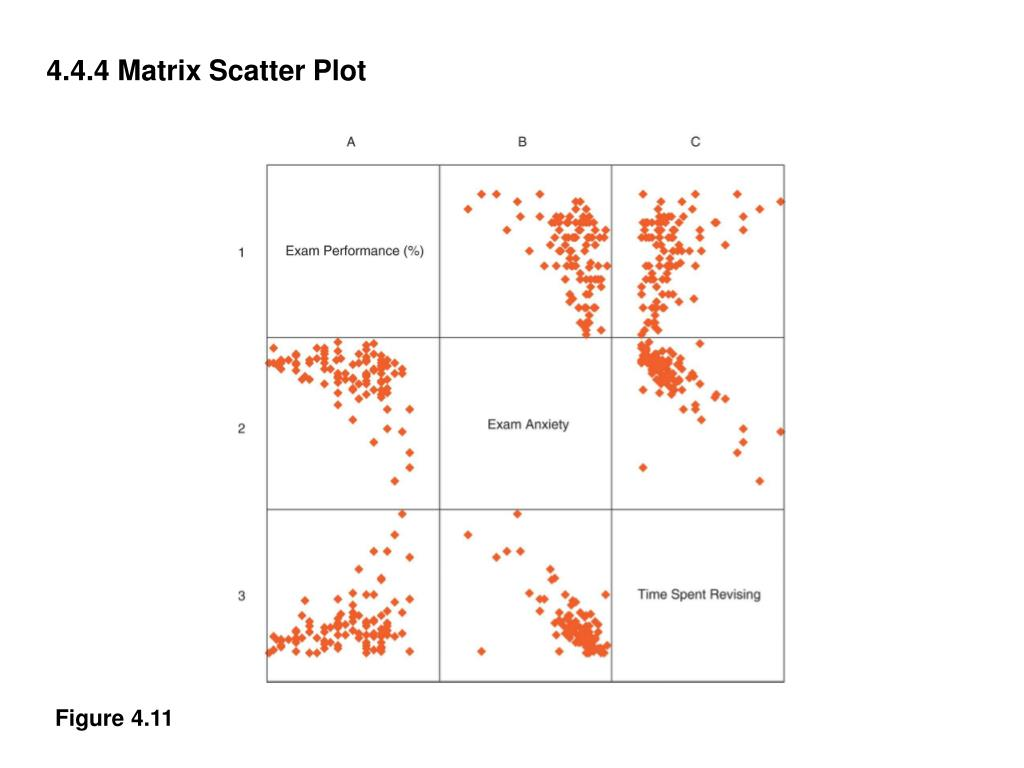 4.4.4 Matrix Scatter Plot