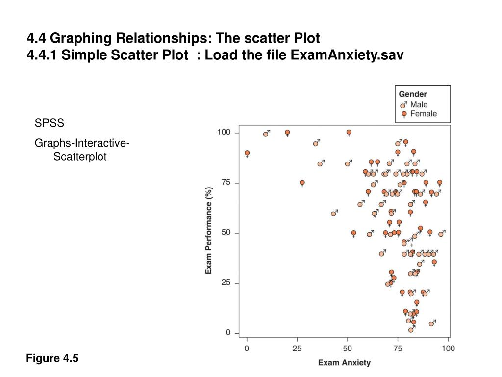 4.4 Graphing Relationships: The scatter Plot