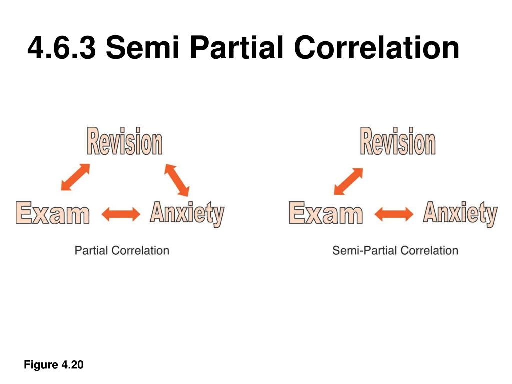 4.6.3 Semi Partial Correlation