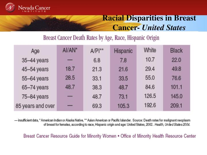 Racial Disparities in Breast Cancer-