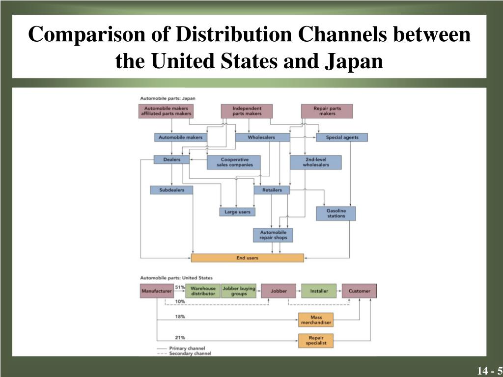 Comparison of Distribution Channels between the United States and Japan