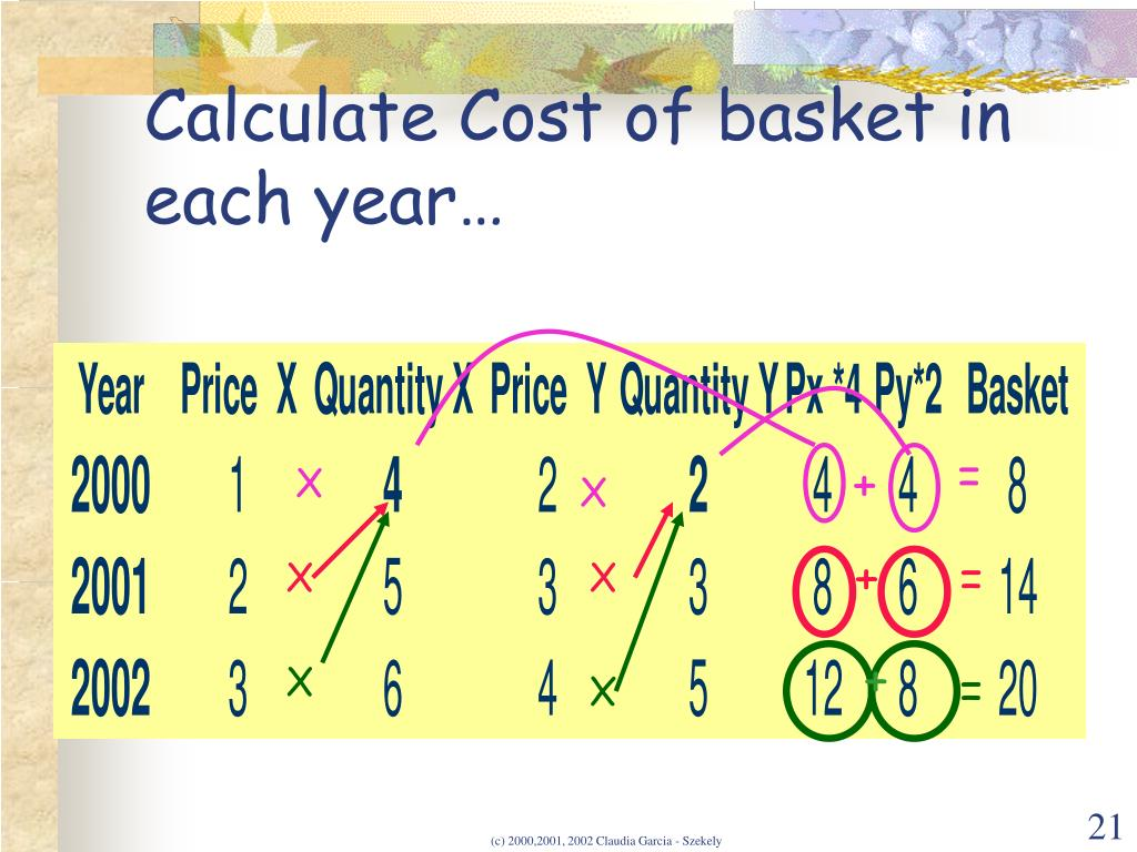 Calculate Cost of basket in each year…
