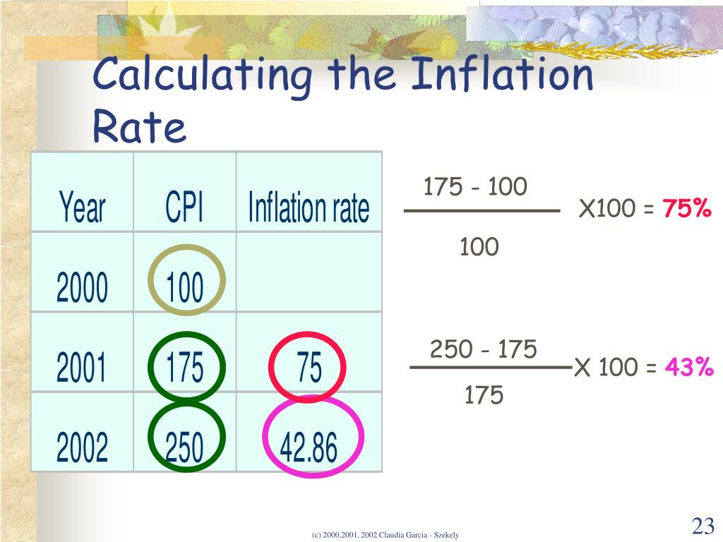 Calculating the Inflation Rate