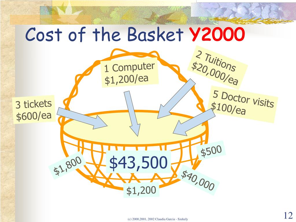 Cost of the Basket