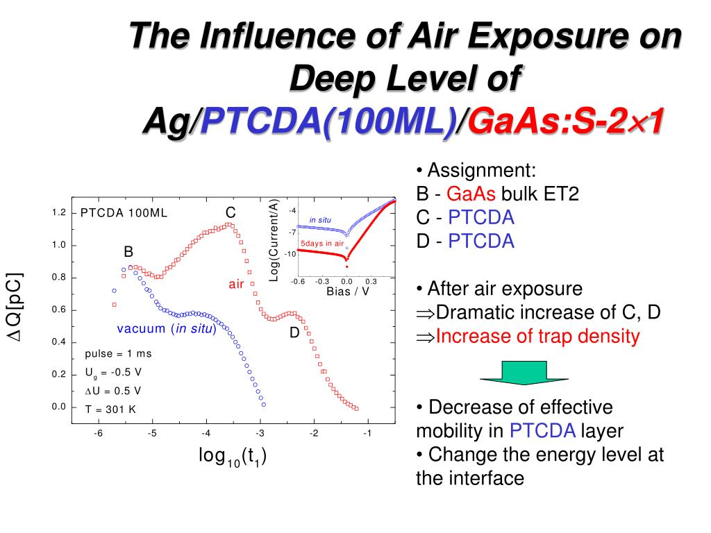 The Influence of Air Exposure on Deep Level of Ag/