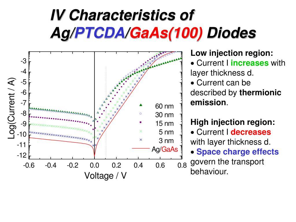 IV Characteristics of Ag/