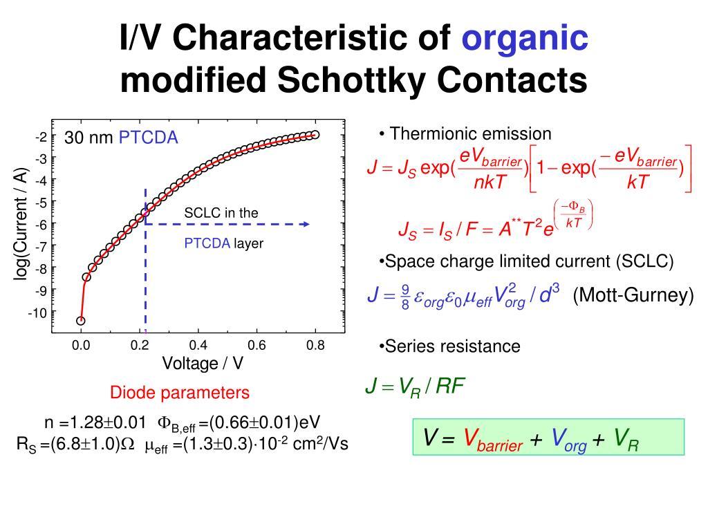 I/V Characteristic of