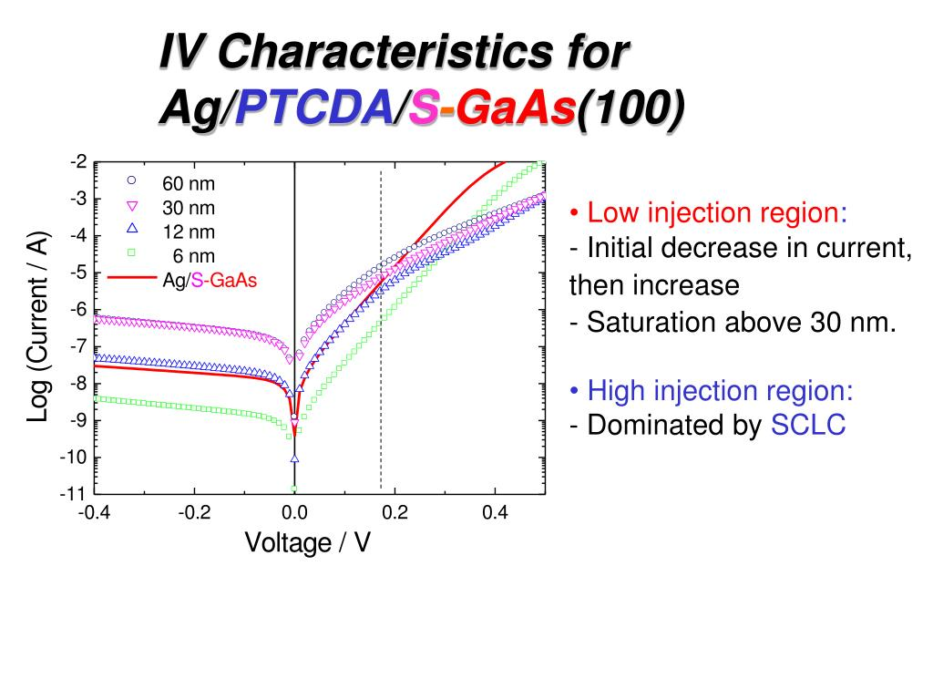 IV Characteristics for Ag/