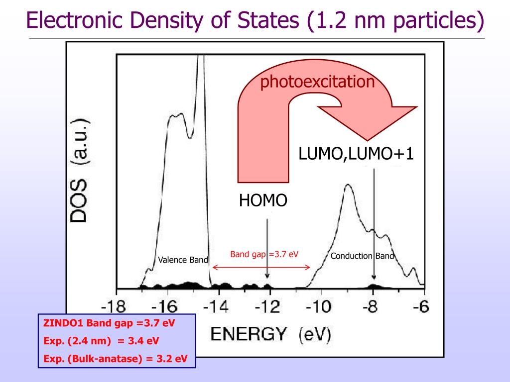 Electronic Density of States (1.2 nm particles)