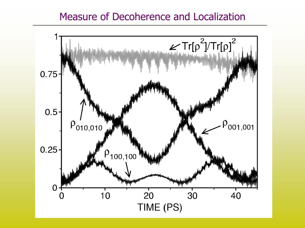 Measure of Decoherence and Localization