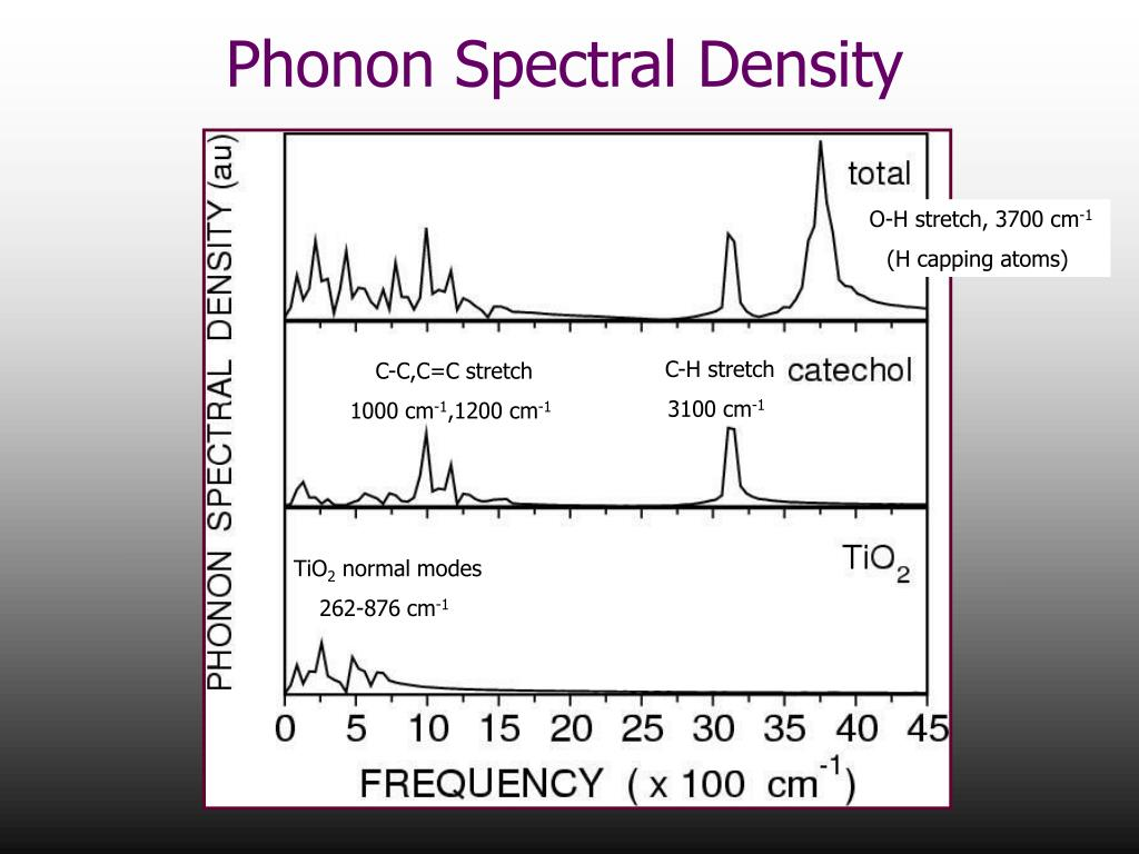 Phonon Spectral Density