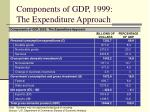 components of gdp 1999 the expenditure approach