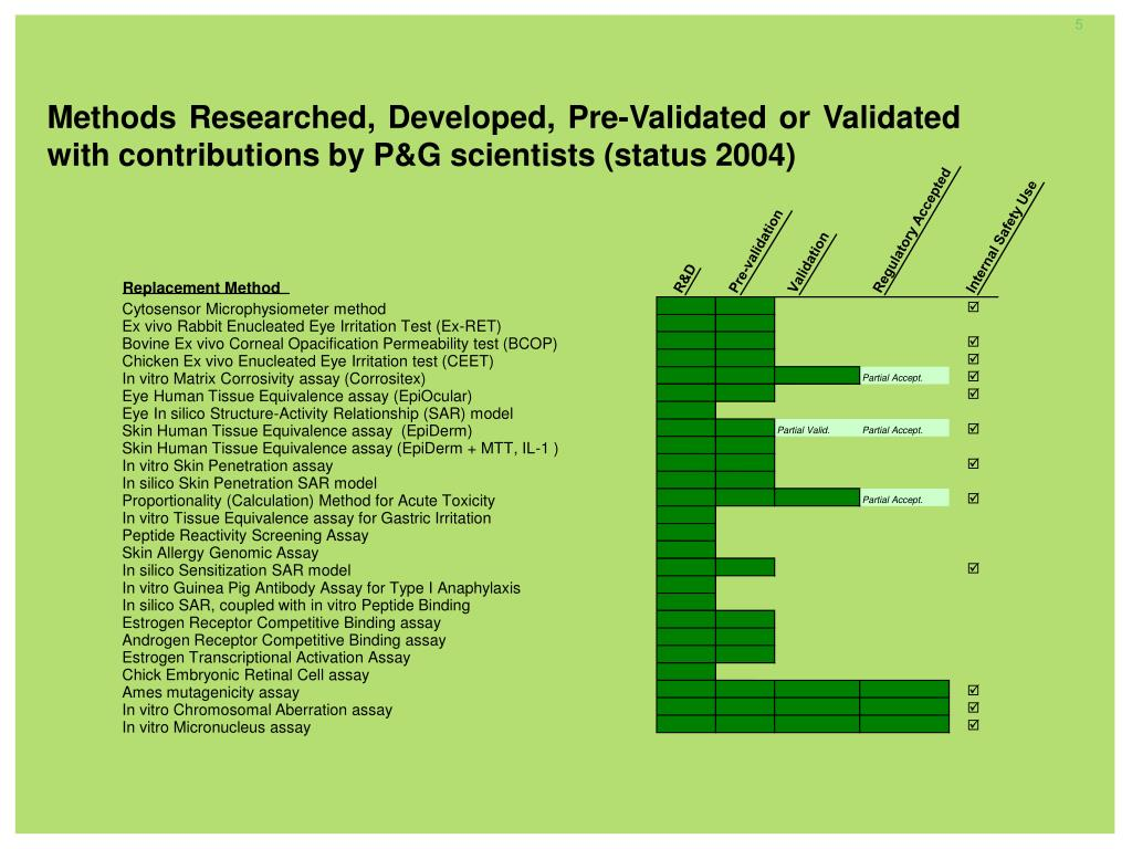 Methods Researched, Developed, Pre-Validated or Validated with contributions by P&G scientists (status 2004)