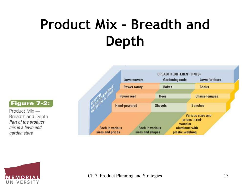 Product Mix – Breadth and Depth