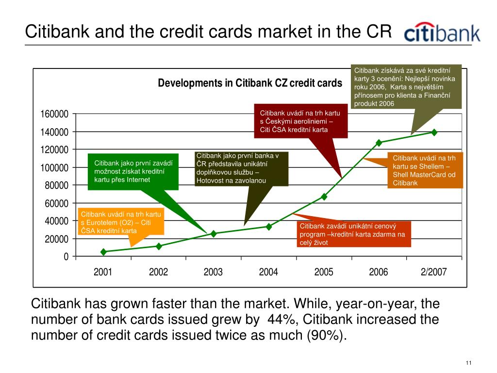 Citibank and the credit cards market in the CR