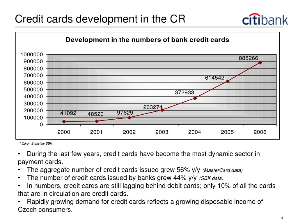 Credit cards development in the CR