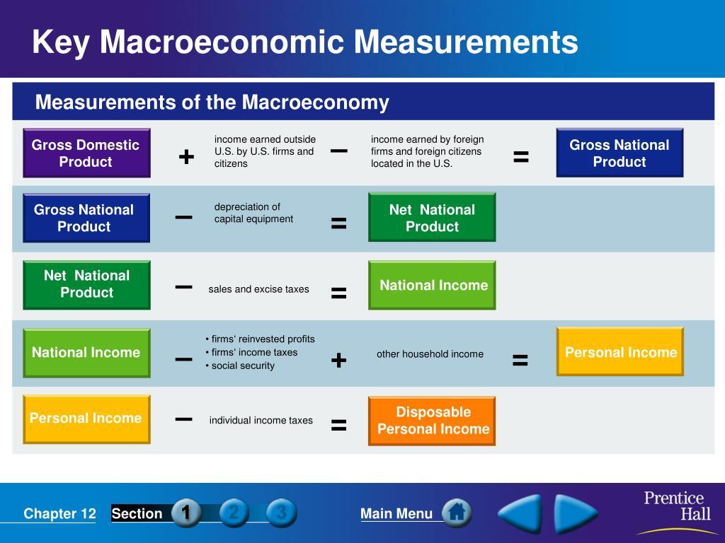 Measurements of the Macroeconomy