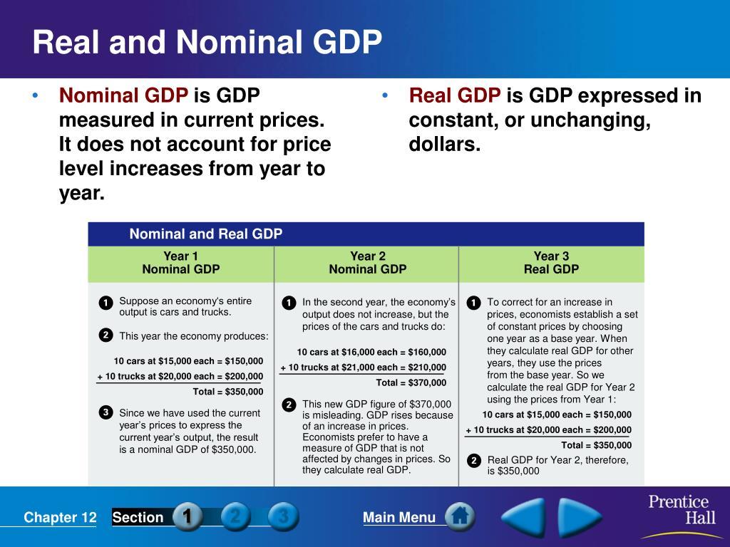Real GDP