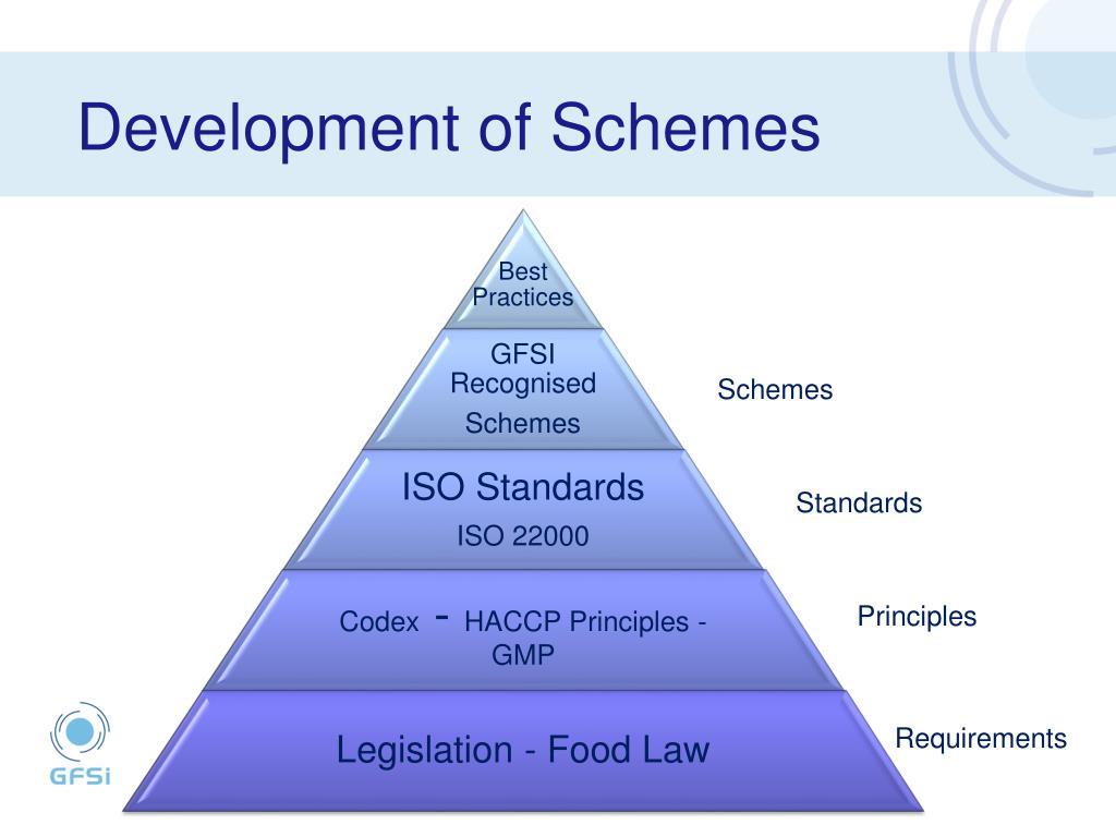 Development of Schemes