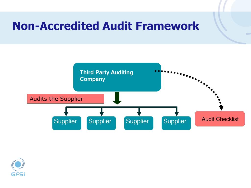Third Party Auditing Company