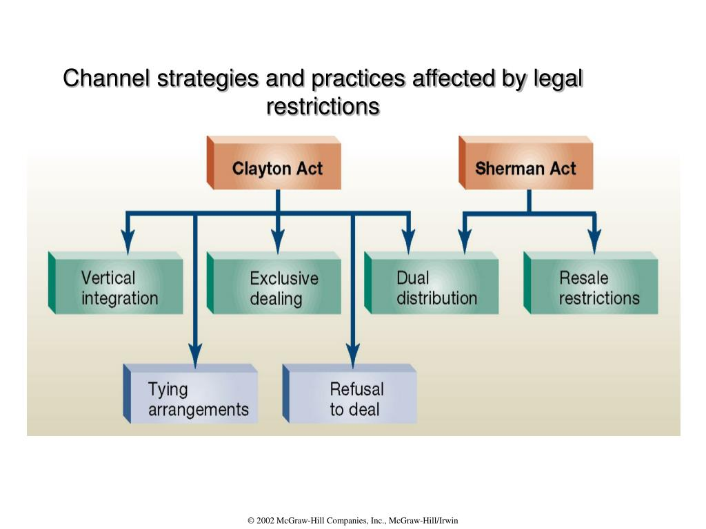 Channel strategies and practices affected by legal restrictions