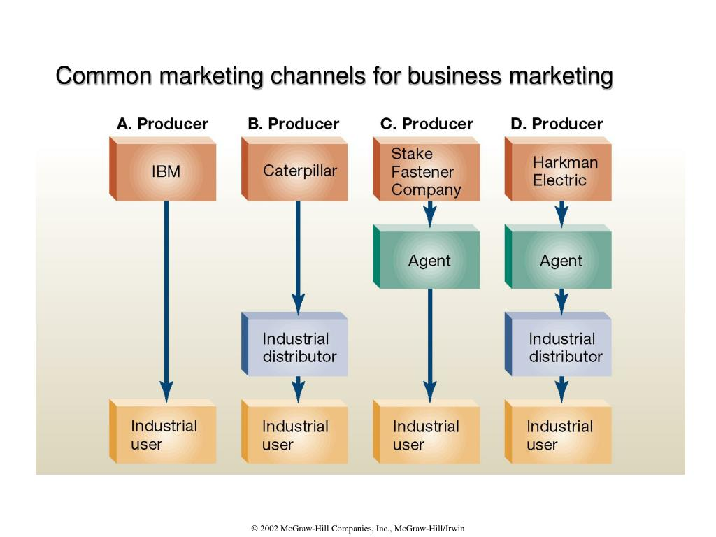 Common marketing channels for business marketing